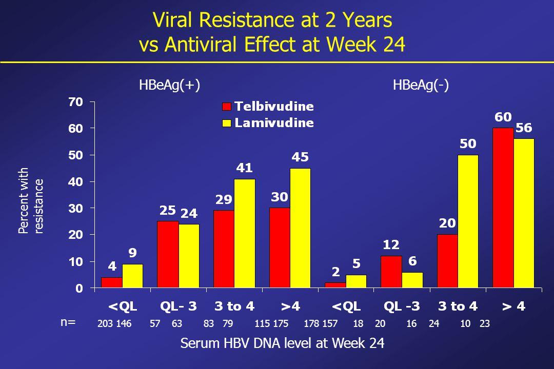 Viral Resistance at 2 Years vs Antiviral Effect at Week 24 Serum HBV DNA level at Week 24 HBeAg(+)HBeAg(-) Percent withresistance 203 146 57 63 83 79 115 175 178 157 18 20 16 24 10 23 n=