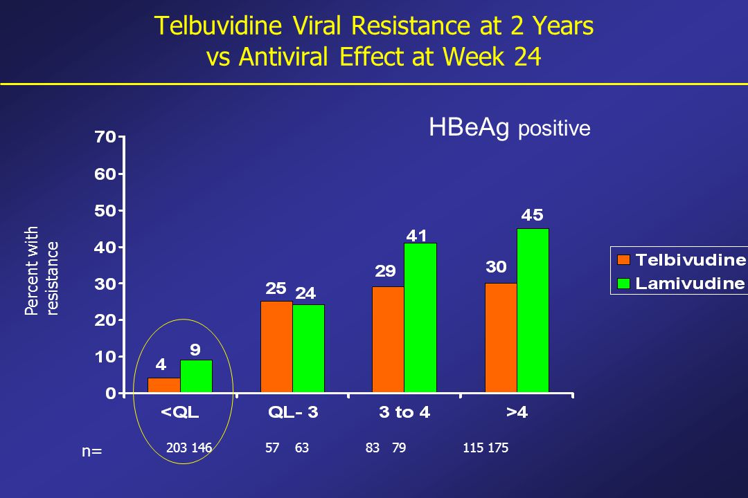 Telbuvidine Viral Resistance at 2 Years vs Antiviral Effect at Week 24 203 146 57 63 83 79 115 175 n= Percent withresistance HBeAg positive