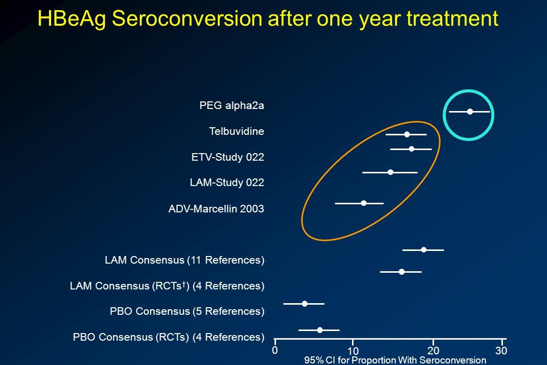 HBeAg Seroconversion after one year treatment PEG alpha2a Telbuvidine ETV-Study 022 LAM-Study 022 ADV-Marcellin 2003 LAM Consensus (11 References) LAM Consensus (RCTs † ) (4 References) PBO Consensus (5 References) PBO Consensus (RCTs) (4 References) 0 10 20 30 95% CI for Proportion With Seroconversion