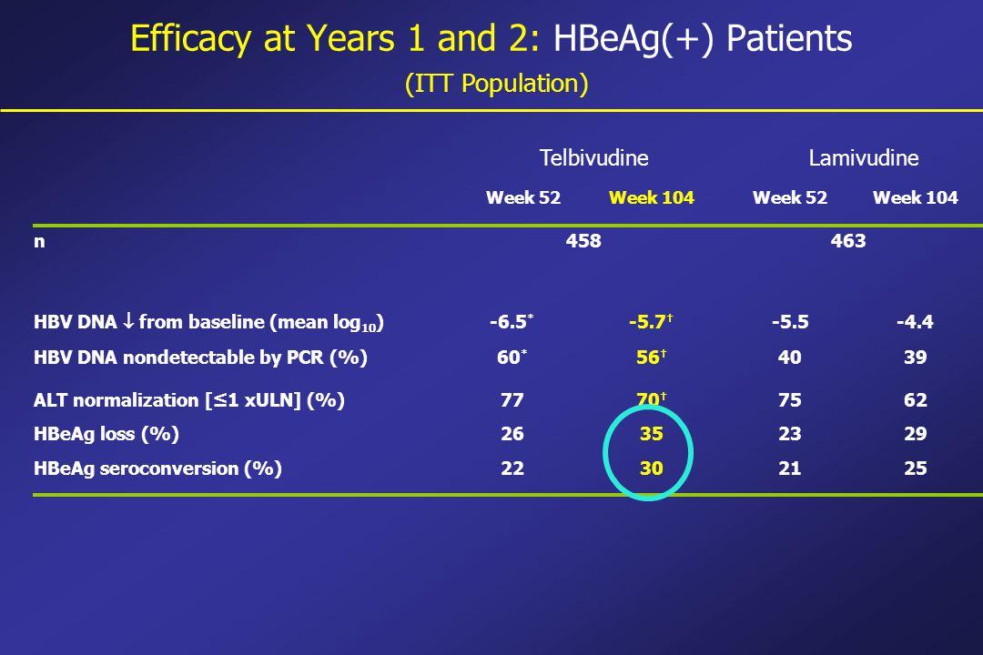 Efficacy at Years 1 and 2: HBeAg(+) Patients (ITT Population) Week 52Week 104Week 52Week 104 n458463 HBV DNA  from baseline (mean log 10 ) -6.5 * -5.7 † -5.5-4.4 HBV DNA nondetectable by PCR (%)60 * 56 † 4039 ALT normalization [≤1 xULN] (%)7770 † 7562 HBeAg loss (%)26352329 HBeAg seroconversion (%)22302125 TelbivudineLamivudine