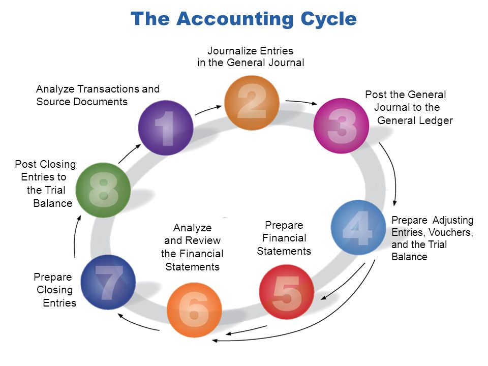 The Accounting Cycle Analyze Transactions and Source Documents Journalize Entries in the General Journal Post the General Journal to the General Ledger Prepare Adjusting Entries, Vouchers, and the Trial Balance Prepare Closing Entries Post Closing Entries to the Trial Balance Prepare Financial Statements Analyze and Review the Financial Statements