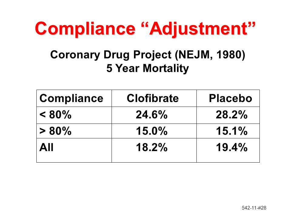 542-11-#28 Compliance Adjustment ComplianceClofibratePlacebo < 80%24.6%28.2% > 80%15.0%15.1% All18.2%19.4% Coronary Drug Project (NEJM, 1980) 5 Year Mortality