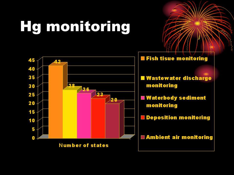 Hg monitoring