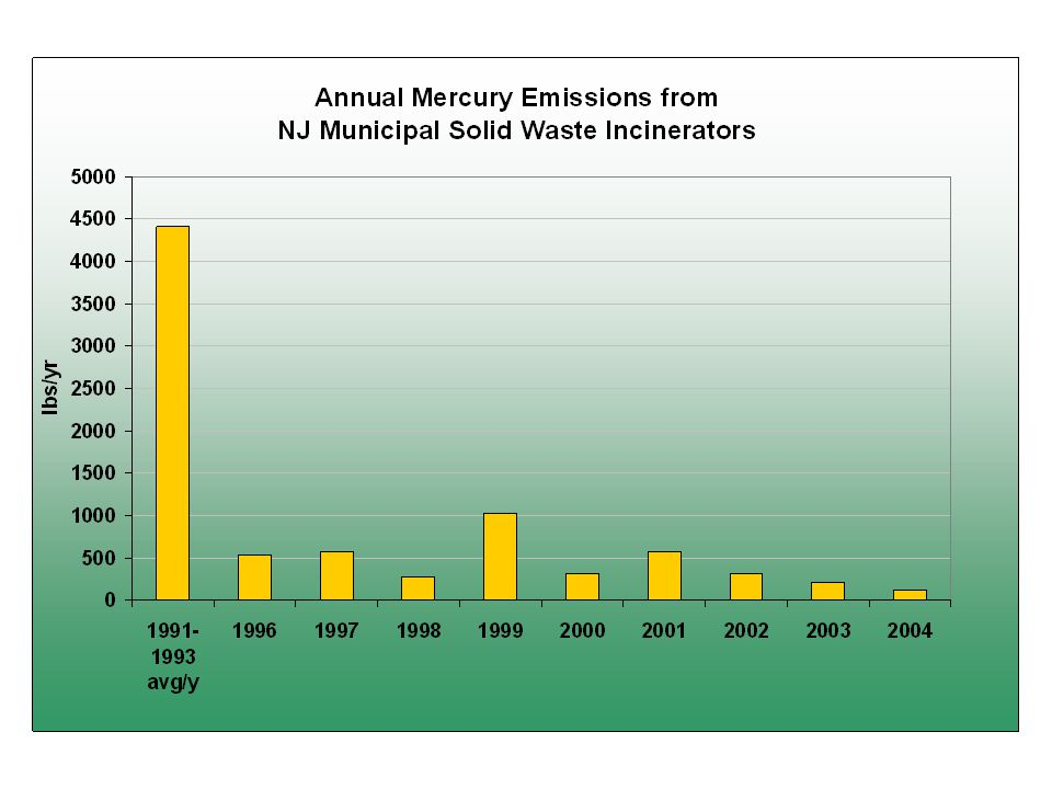 PRODUCT BANS/PHASE-OUTS Indicator – Amount of Mercury Reduced from: SALESBANS – STATE SALES BANS: MERCURY FEVER THERMOMETERS THERMOSTATS SWITCHES IN CARS SALES PHASE-OUTS: – STATE SALES PHASE-OUTS: According to amount of mercury in each phased-out product or product category Voluntary manufacturer efforts prompted by state laws