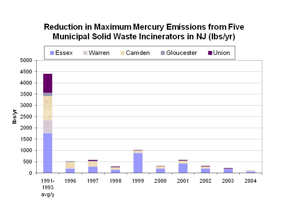 Other Factors 1996-MSWI Not at Full Capacity 1994-NJDEP Air Regulations (Separation/segregation & emission limits)