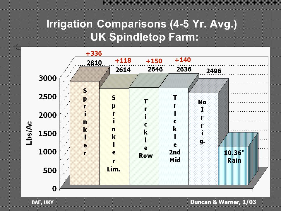 Duncan & Warner, 1/03 BAE, UKY Irrigation Comparisons (4-5 Yr.