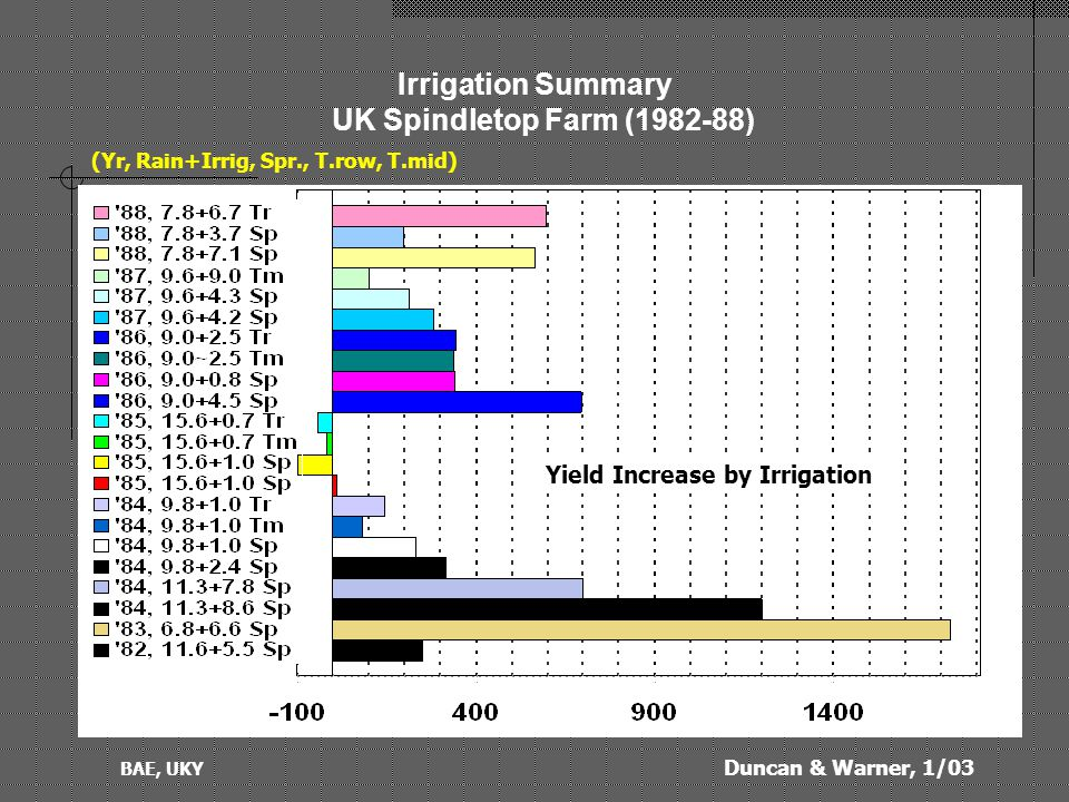 Duncan & Warner, 1/03 BAE, UKY Irrigation Summary UK Spindletop Farm (1982-88) (Yr, Rain+Irrig, Spr., T.row, T.mid) Yield Increase by Irrigation