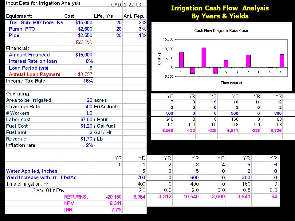 Irrigation Cash Flow Analysis By Years & Yields GAD, 1-22-03