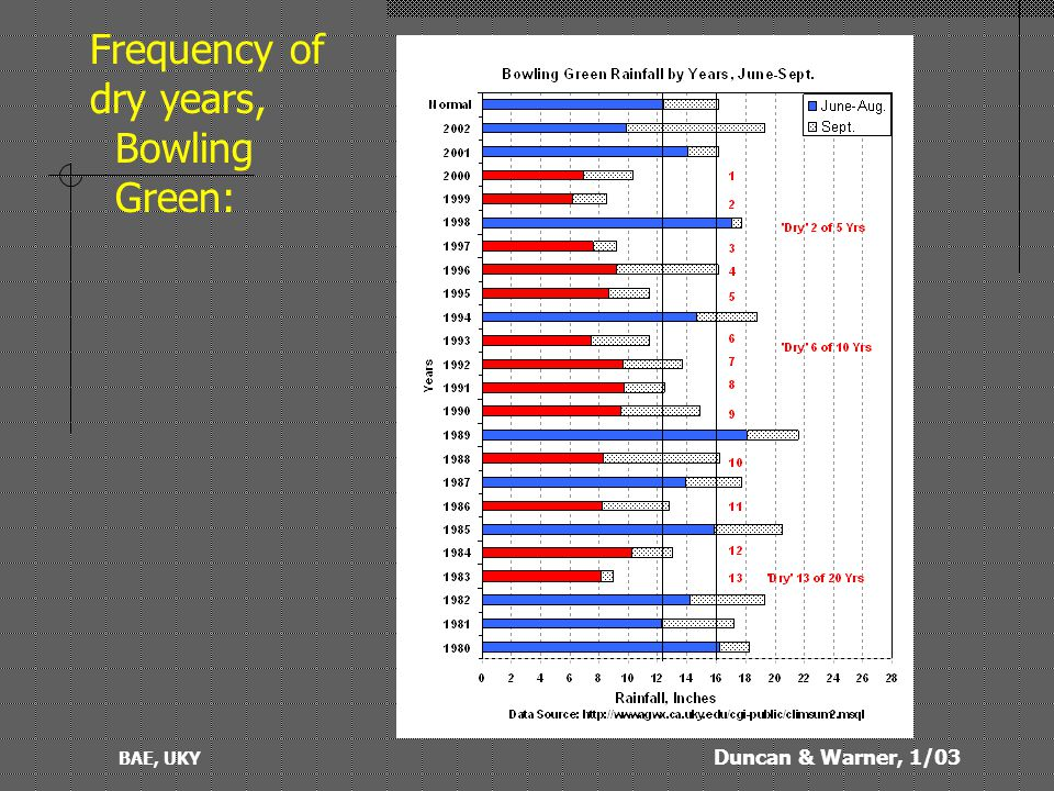 Duncan & Warner, 1/03 BAE, UKY Frequency of dry years, Bowling Green: