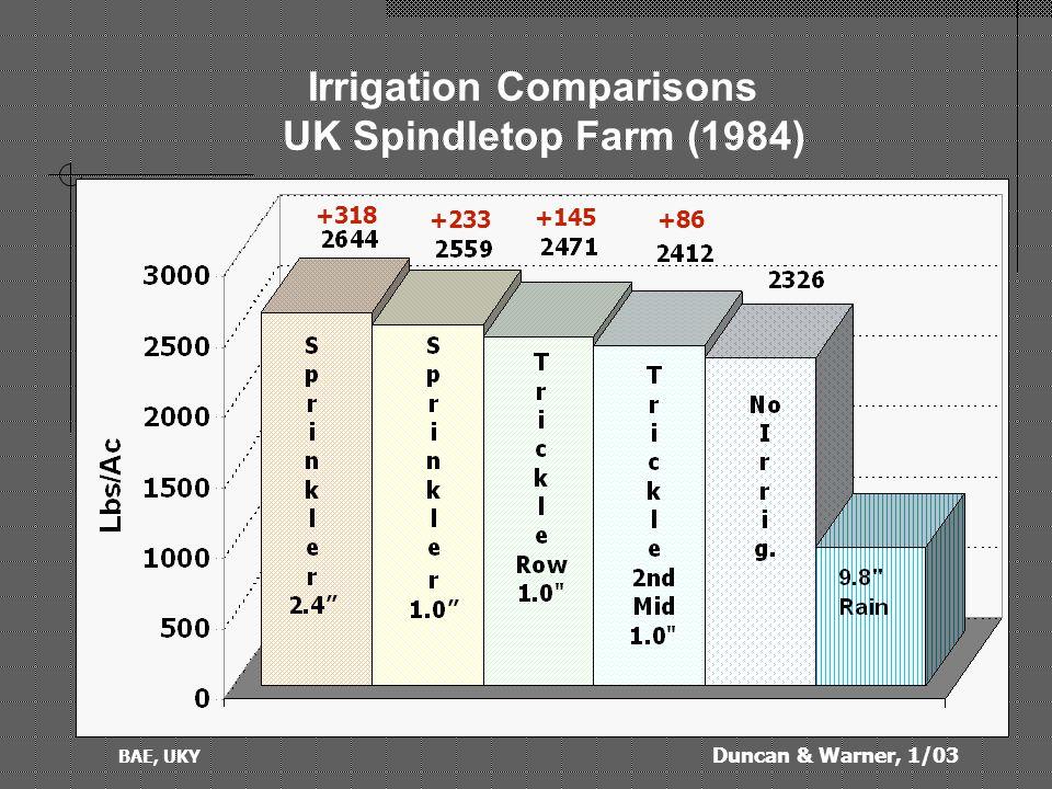 Duncan & Warner, 1/03 BAE, UKY Irrigation Comparisons UK Spindletop Farm (1985) -15-39 -96+13
