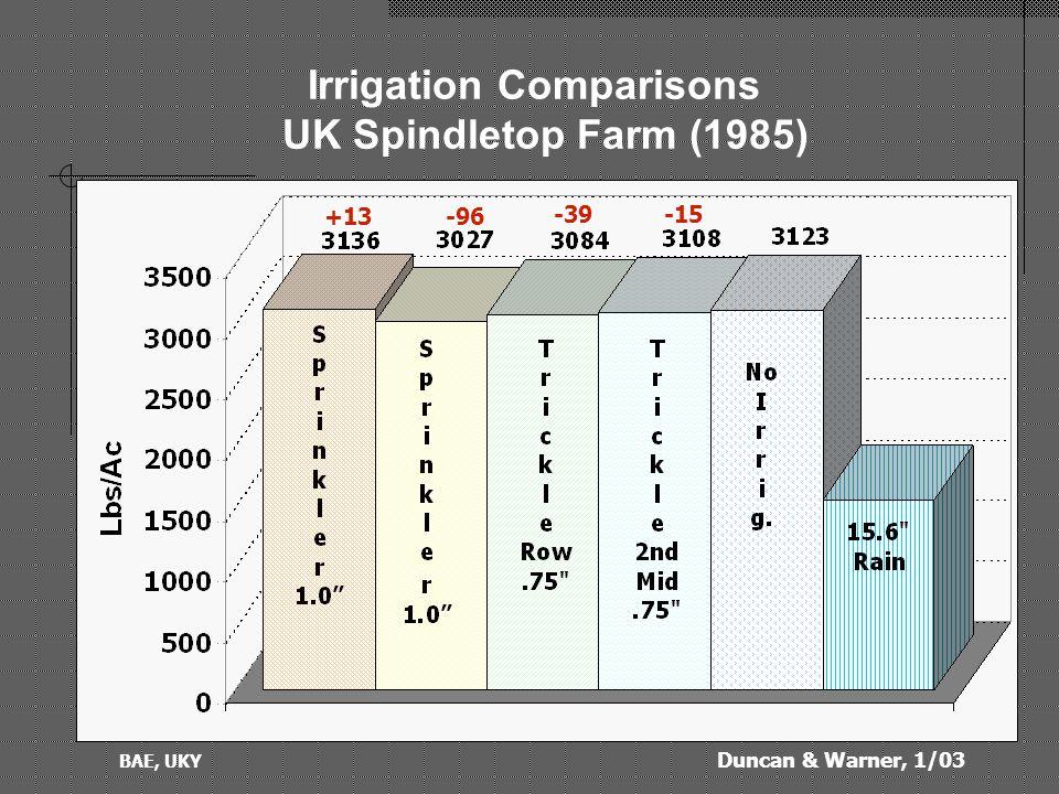 Duncan & Warner, 1/03 BAE, UKY Irrigation Comparisons UK Spindletop Farm (1986) +338 +344+343 +696