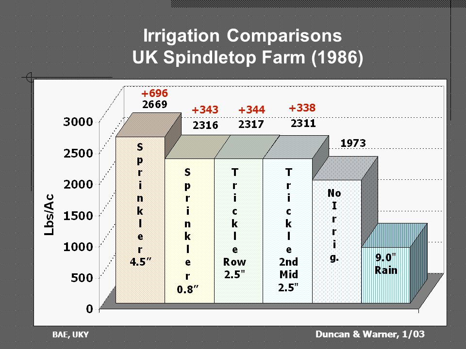 Duncan & Warner, 1/03 BAE, UKY Some useful data for Sprinkler Irrigation:  Soil Water Holding Capacity: Clay 1.8-2.4 inches/ft of soil Clay-loam 2.0-2.6 Silt-Loam 2.0-3.0 Sandy Loam 1.2-1.9  Infiltration (Application) Rate: Clay 0.15 inch/hour Clay-loam 0.30 Silt-loam 0.40 Sandy Loam 0.15  Suggested reduction rates based on slope: slopeRate reduction 0 – 5% 0 % 6 – 8%20% 9 – 12%20% 13-20%60%