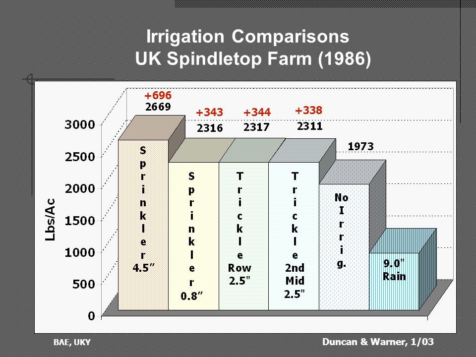 Duncan & Warner, 1/03 BAE, UKY Irrigation Comparisons UK Spindletop Farm (1987) +99+213 +281