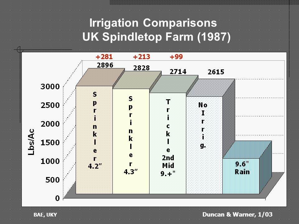 Duncan & Warner, 1/03 BAE, UKY Irrigation Comparisons UK Spindletop Farm (1987) +99+213 +281
