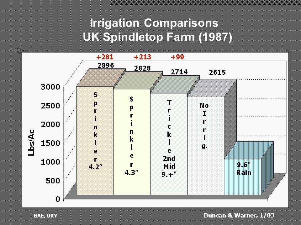 Duncan & Warner, 1/03 BAE, UKY Movable Pipe & Sprinklers:: + Irregular shape, slope fields + Medium pressure, Hp (40-60 psi) + More uniform coverage + Medium cost, used Eq.