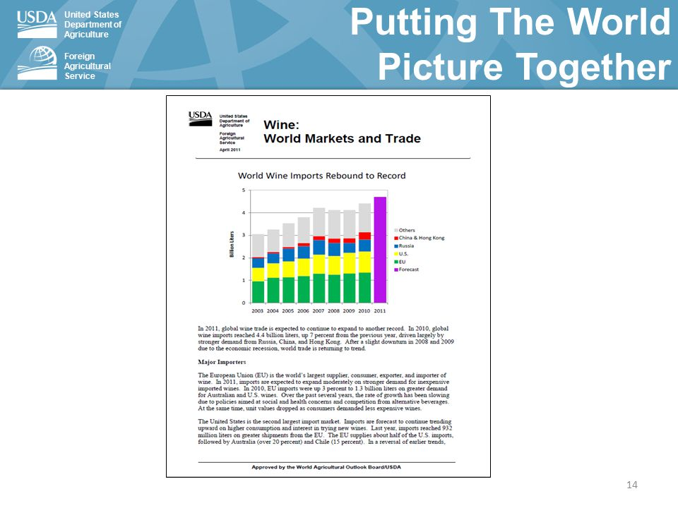 United States Department of Agriculture Foreign Agricultural Service Putting The World Picture Together 14