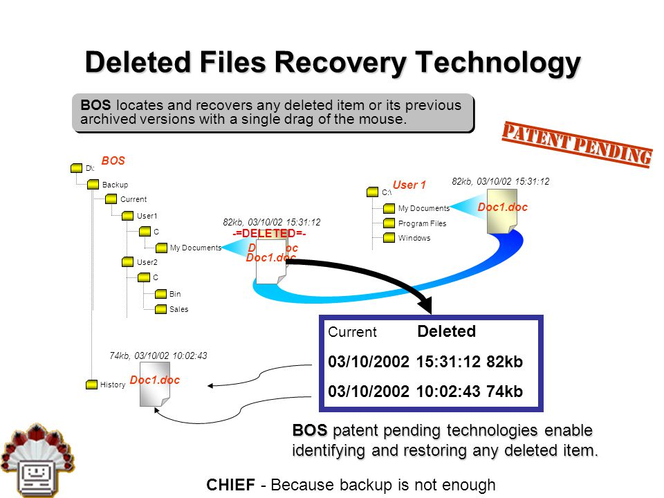 CHIEF - Because backup is not enough Deleted Files Recovery Technology Doc1.doc 74kb, 03/10/02 10:02:43 Doc1.doc 82kb, 03/10/02 15:31:12 C:\ My Documents Program Files Windows User 1 D:\ Backup Current BOS C Bin Sales C My Documents User1 User2 History Doc1.doc 82kb, 03/10/02 15:31:12 Doc1.doc -=DELETED=- Current Deleted 03/10/2002 15:31:12 82kb 03/10/2002 10:02:43 74kb BOS patent pending technologies enable identifying and restoring any deleted item.