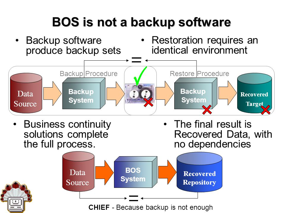 CHIEF - Because backup is not enough BOS is not a backup software Backup software produce backup sets Data Source Backup System Recovered Repository Data Source BOS System Recovered Target Business continuity solutions complete the full process.