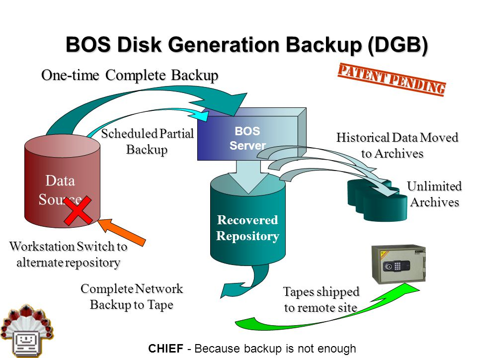 CHIEF - Because backup is not enough Files & Data Network Servers, Desktops & Notebooks BOS Server 1 1 2 2 3 3 4 4 5 5 6 6 7 7 8 8 9 9 11 22 33 44 55 66 77 88 99 Backup Patent Pending Replicate the whole Network