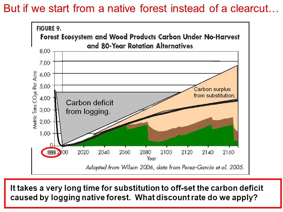 But if we start from a native forest instead of a clearcut… It takes a very long time for substitution to off-set the carbon deficit caused by logging native forest.