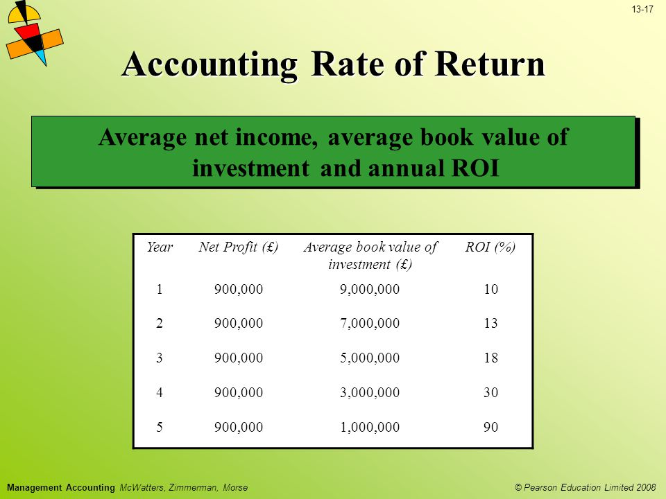 13-17 © Pearson Education Limited 2008 Management Accounting McWatters, Zimmerman, Morse Accounting Rate of Return Average net income, average book value of investment and annual ROI YearNet Profit (£)Average book value of investment (£) ROI (%) 1900,0009,000,00010 2900,0007,000,00013 3900,0005,000,00018 4900,0003,000,00030 5900,0001,000,00090