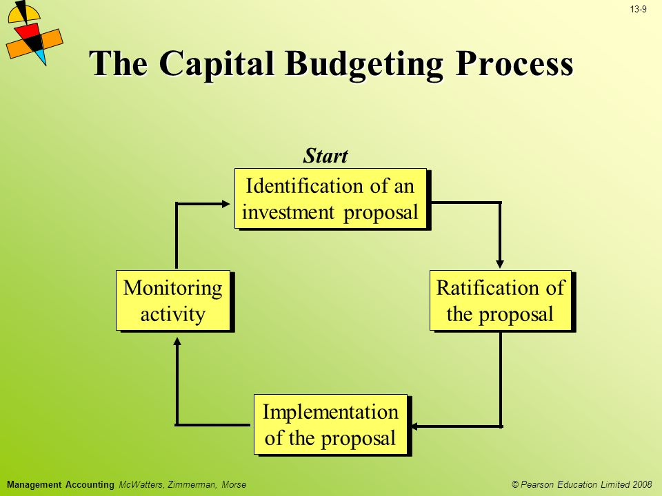 13-9 © Pearson Education Limited 2008 Management Accounting McWatters, Zimmerman, Morse The Capital Budgeting Process Identification of an investment proposal Identification of an investment proposal Ratification of the proposal Ratification of the proposal Implementation of the proposal Implementation of the proposal Monitoring activity Monitoring activity Start