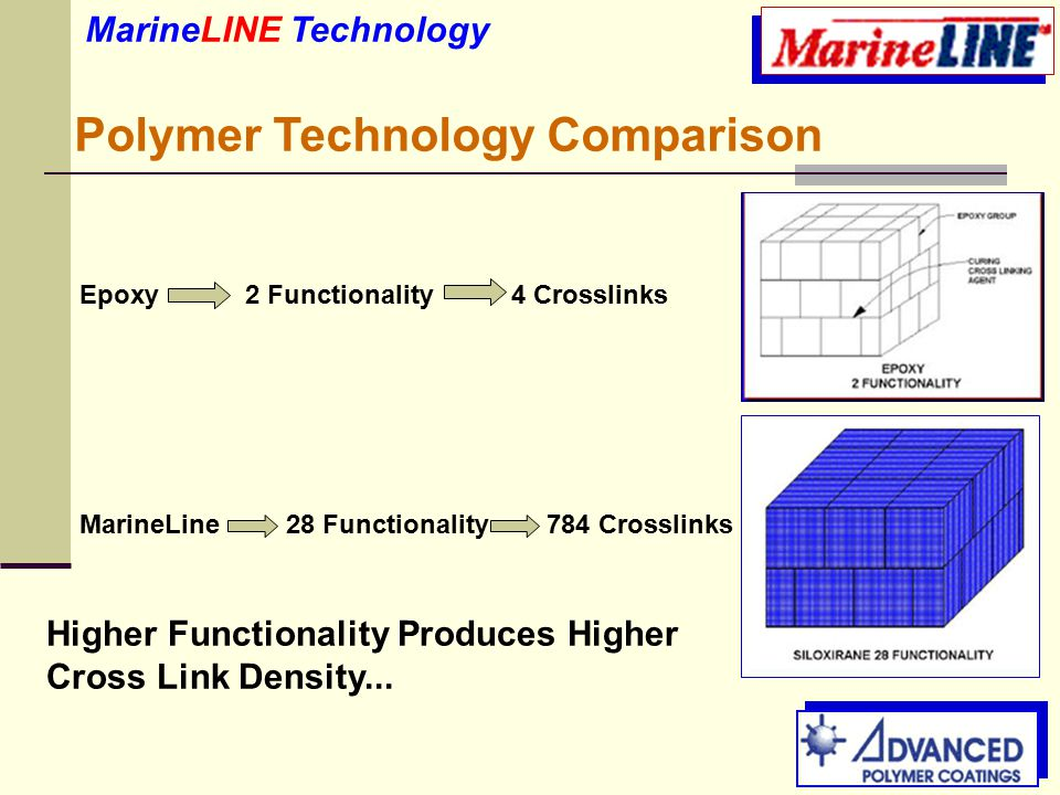 MarineLINE Technology Polymer Technology Comparison Epoxy 2 Functionality 4 Crosslinks MarineLine 28 Functionality 784 Crosslinks Higher Functionality Produces Higher Cross Link Density...