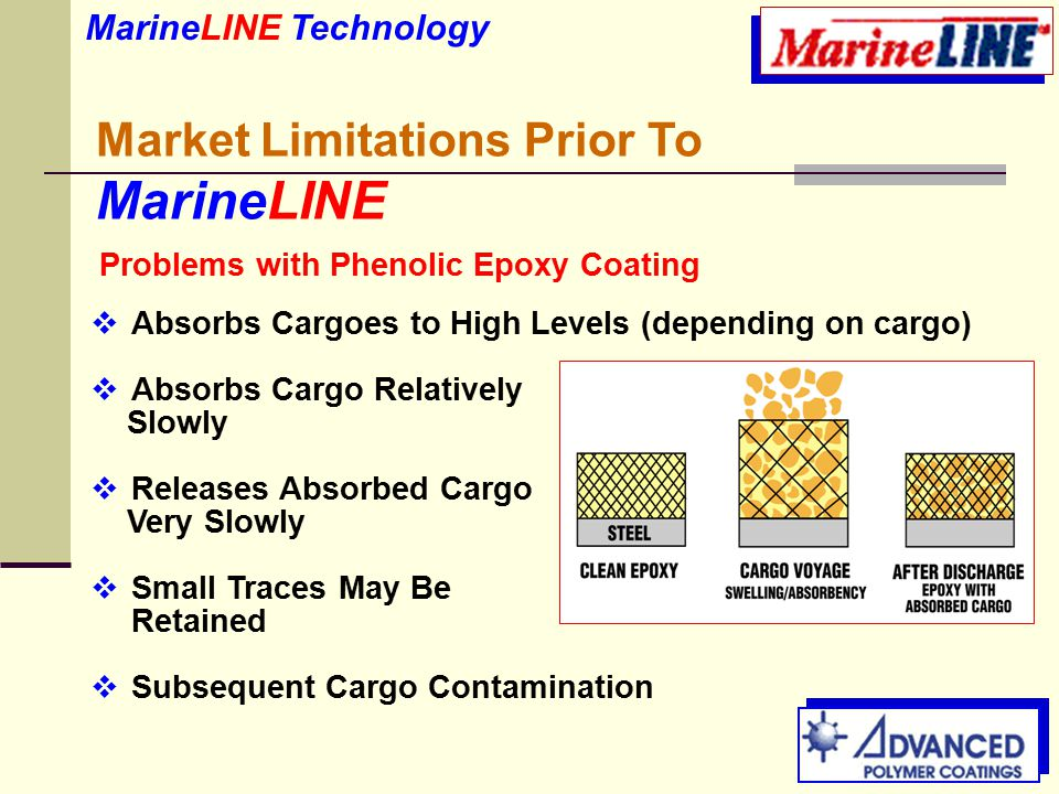 Market Limitations Prior To MarineLINE  Absorbs Cargoes to High Levels (depending on cargo)  Absorbs Cargo Relatively Slowly  Releases Absorbed Cargo Very Slowly  Small Traces May Be Retained  Subsequent Cargo Contamination MarineLINE Technology Problems with Phenolic Epoxy Coating