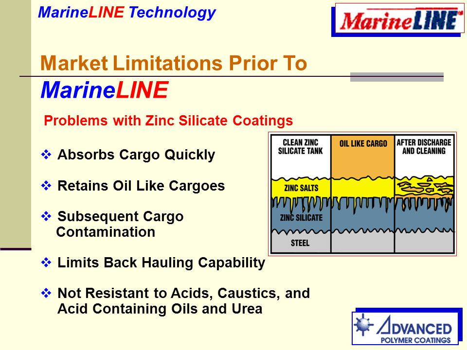 Market Limitations Prior To MarineLINE  Absorbs Cargo Quickly  Retains Oil Like Cargoes  Subsequent Cargo Contamination  Limits Back Hauling Capability  Not Resistant to Acids, Caustics, and Acid Containing Oils and Urea MarineLINE Technology Problems with Zinc Silicate Coatings