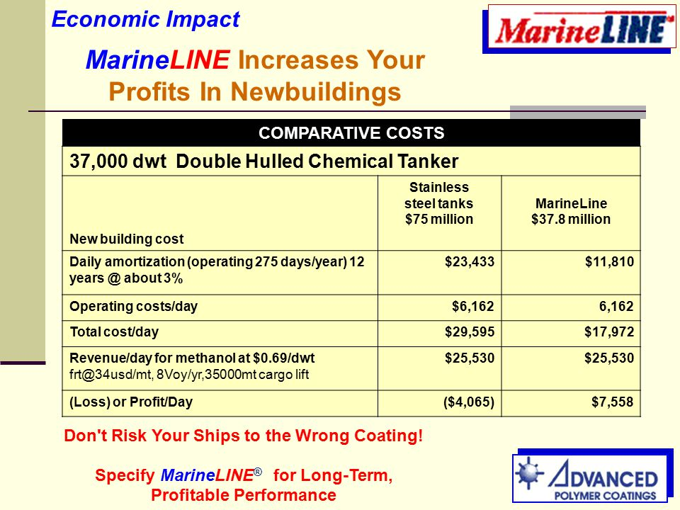 MarineLINE Increases Your Profits In Newbuildings COMPARATIVE COSTS 37,000 dwt Double Hulled Chemical Tanker New building cost Stainless steel tanks $75 million MarineLine $37.8 million Daily amortization (operating 275 days/year) 12 years @ about 3% $23,433$11,810 Operating costs/day$6,1626,162 Total cost/day$29,595$17,972 Revenue/day for methanol at $0.69/dwt frt@34usd/mt, 8Voy/yr,35000mt cargo lift $25,530 (Loss) or Profit/Day($4,065)$7,558 Don t Risk Your Ships to the Wrong Coating.