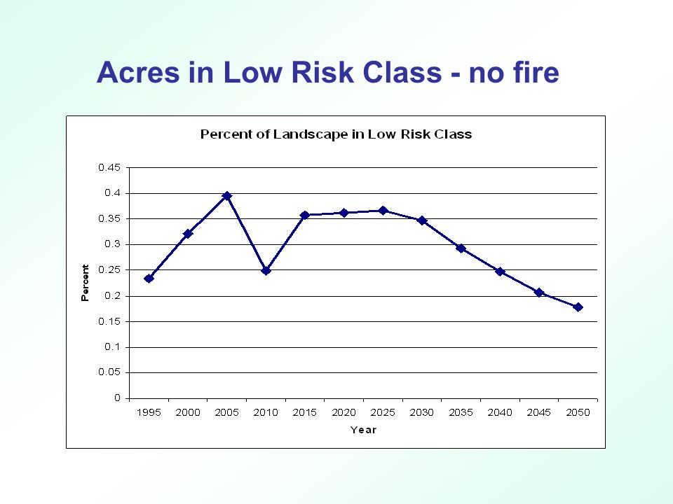 Acres in Low Risk Class - no fire