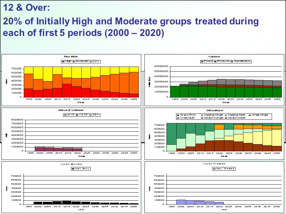 12 & Over: 20% of Initially High and Moderate groups treated during each of first 5 periods (2000 – 2020)