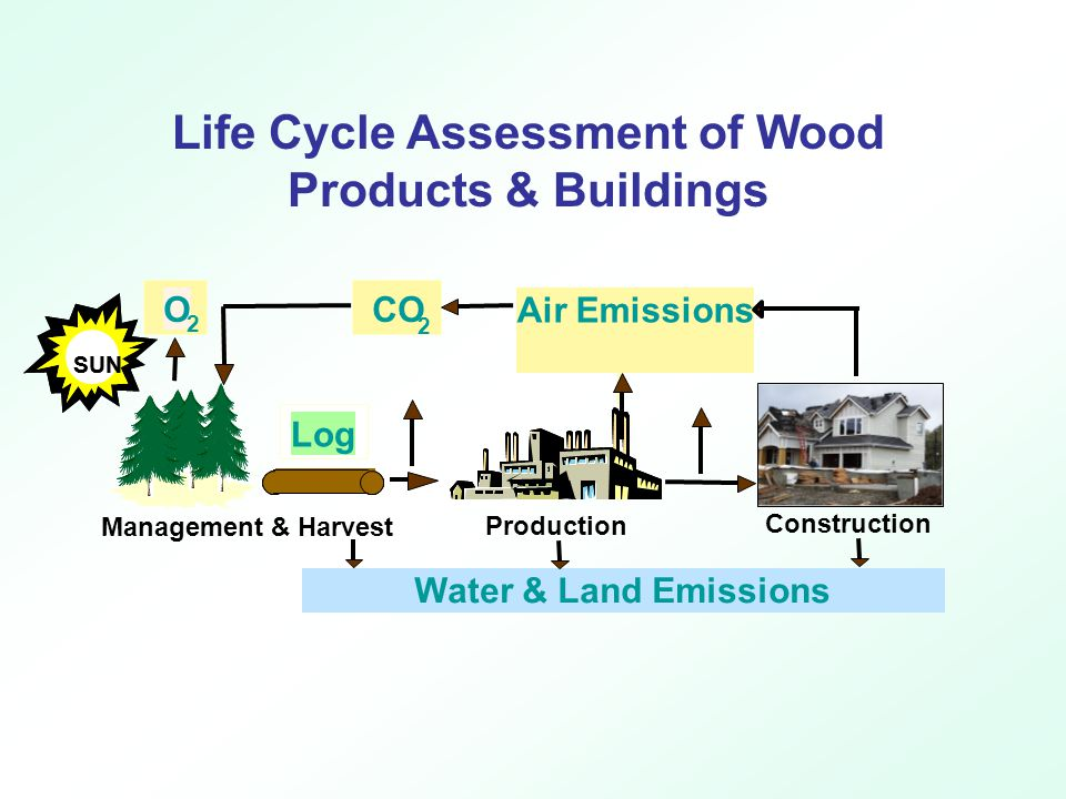 Life Cycle Assessment of Wood Products & Buildings CO 2 SUN Log O 2 CO 2 Air Emissions SUN Log O 2 Water & Land Emissions Construction Management & Harvest Production