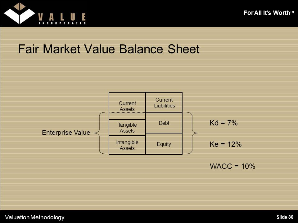 For All It's Worth TM Slide 30 Fair Market Value Balance Sheet Valuation Methodology Current Liabilities Equity Debt Current Assets Tangible Assets Intangible Assets Enterprise Value Kd = 7% Ke = 12% WACC = 10%