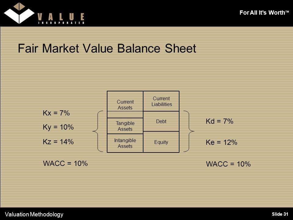 For All It's Worth TM Slide 31 Fair Market Value Balance Sheet Valuation Methodology Current Liabilities Equity Debt Current Assets Tangible Assets Intangible Assets Kd = 7% Ke = 12% WACC = 10% Kx = 7% Kz = 14% WACC = 10% Ky = 10%