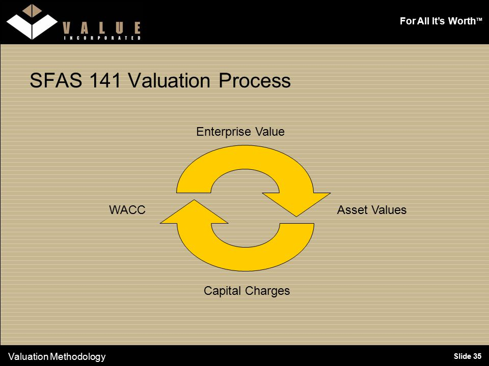 For All It's Worth TM Slide 35 SFAS 141 Valuation Process Valuation Methodology Enterprise Value Asset Values Capital Charges WACC