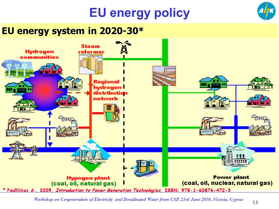 EU energy policy 13 Workshop on Co-generation of Electricity and Desalinated Water from CSP, 23rd June 2010, Nicosia, Cyprus EU energy system in 2020-