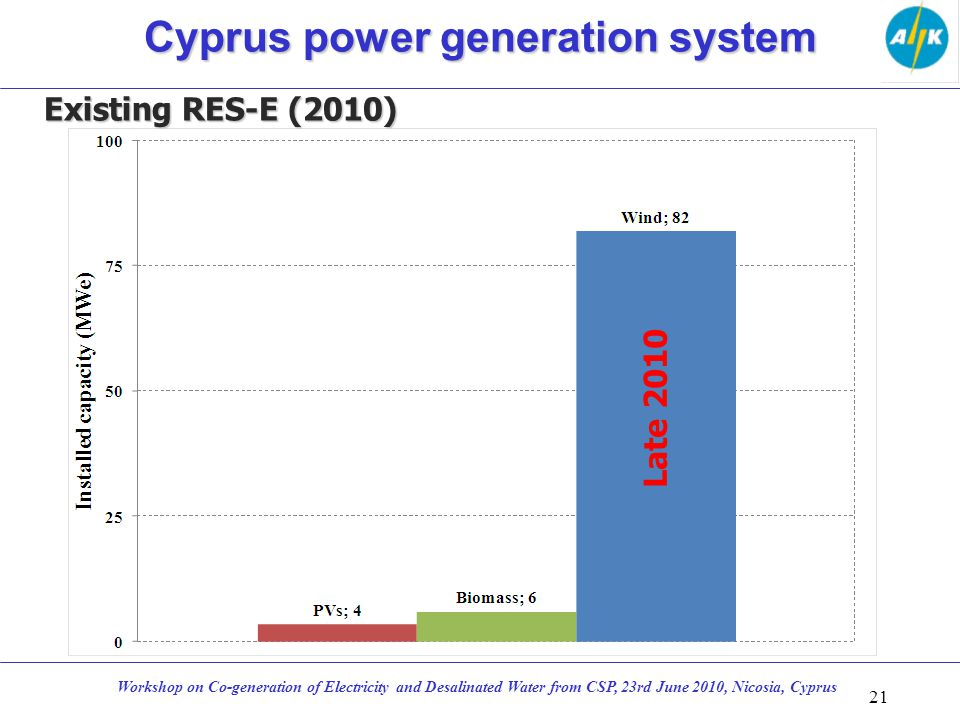 Existing RES-E (2010) 21 Workshop on Co-generation of Electricity and Desalinated Water from CSP, 23rd June 2010, Nicosia, Cyprus Cyprus power generat