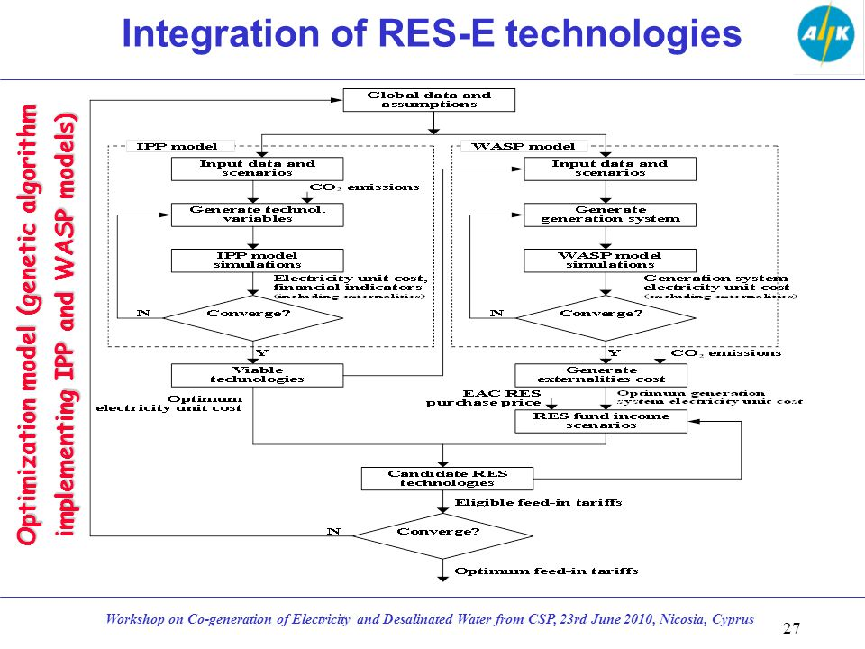 27 Workshop on Co-generation of Electricity and Desalinated Water from CSP, 23rd June 2010, Nicosia, Cyprus Optimization model (genetic algorithm implementing IPP and WASP models) Integration of RES-E technologies