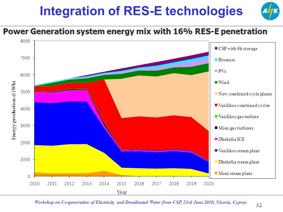 32 Workshop on Co-generation of Electricity and Desalinated Water from CSP, 23rd June 2010, Nicosia, Cyprus Integration of RES-E technologies Power Generation system energy mix with 16% RES-E penetration