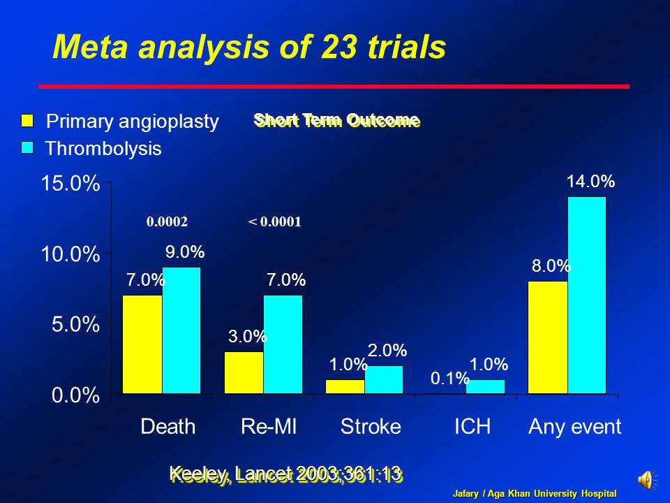 Jafary / Aga Khan University Hospital Keeley, Lancet 2003;361:13 Short Term Outcome 7.0% 3.0% 1.0% 0.1% 8.0% 9.0% 7.0% 2.0% 1.0% 14.0% 0.0% 5.0% 10.0%