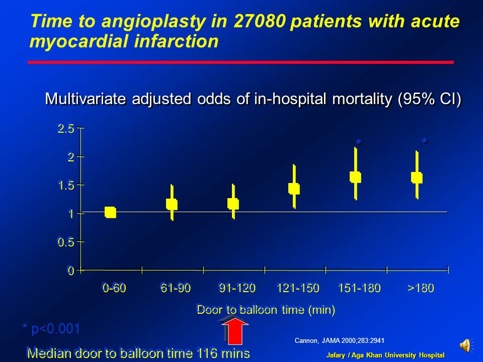 Jafary / Aga Khan University Hospital Time to angioplasty in 27080 patients with acute myocardial infarction Cannon, JAMA 2000;283:2941 Multivariate adjusted odds of in-hospital mortality (95% CI) * * * * * p<0.001 Median door to balloon time 116 mins 0 0 0.5 1 1 1.5 2 2 2.5 0-60 61-90 91-120 121-150 151-180 >180 Door to balloon time (min)
