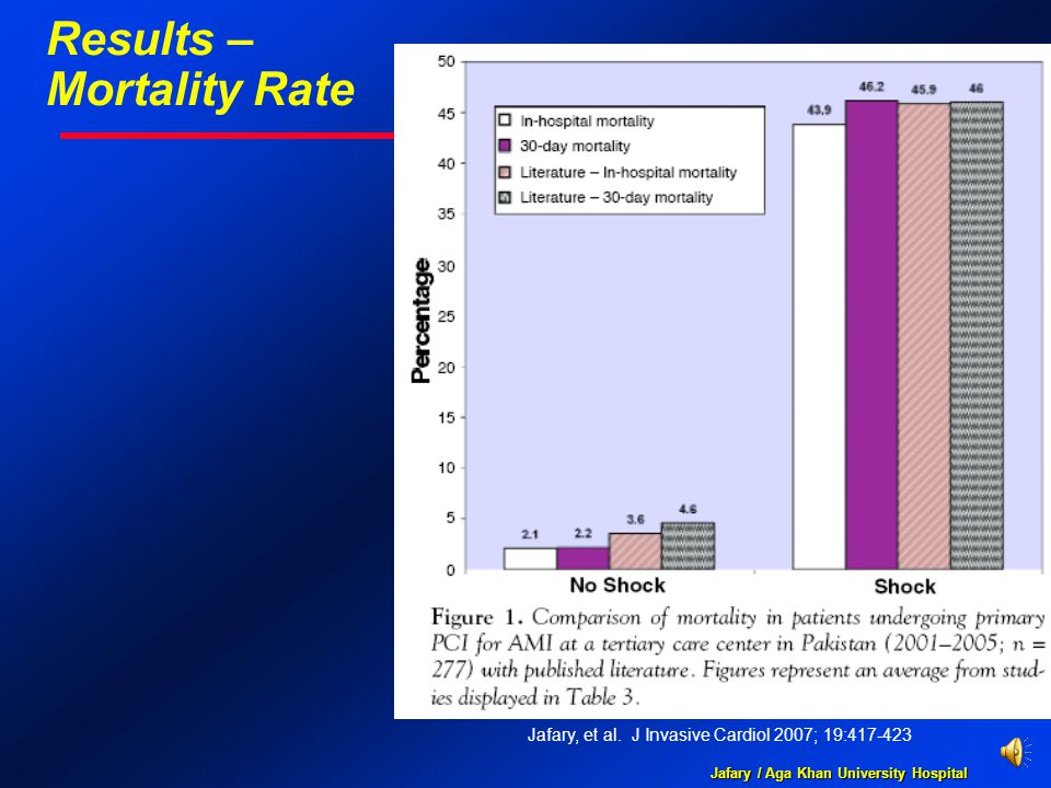 Jafary / Aga Khan University Hospital Results – Mortality Rate Jafary, et al. J Invasive Cardiol 2007; 19:417-423