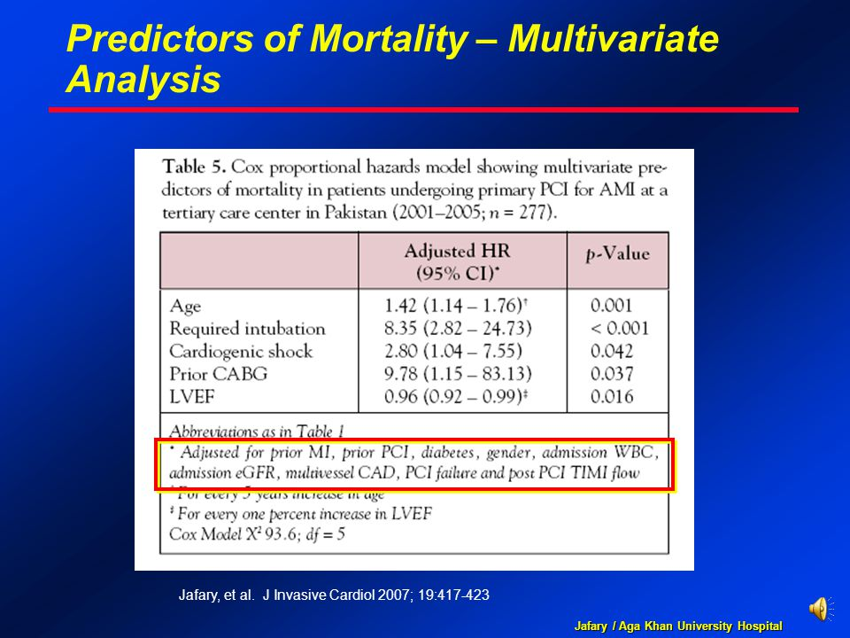 Jafary / Aga Khan University Hospital Predictors of Mortality – Multivariate Analysis Jafary, et al. J Invasive Cardiol 2007; 19:417-423
