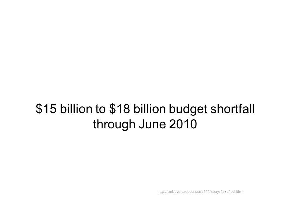 $15 billion to $18 billion budget shortfall through June 2010 http://pubsys.sacbee.com/111/story/1296158.html