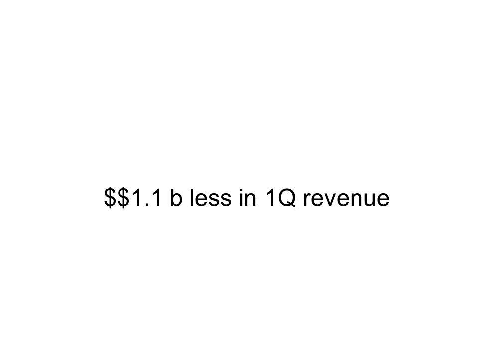 $$1.1 b less in 1Q revenue