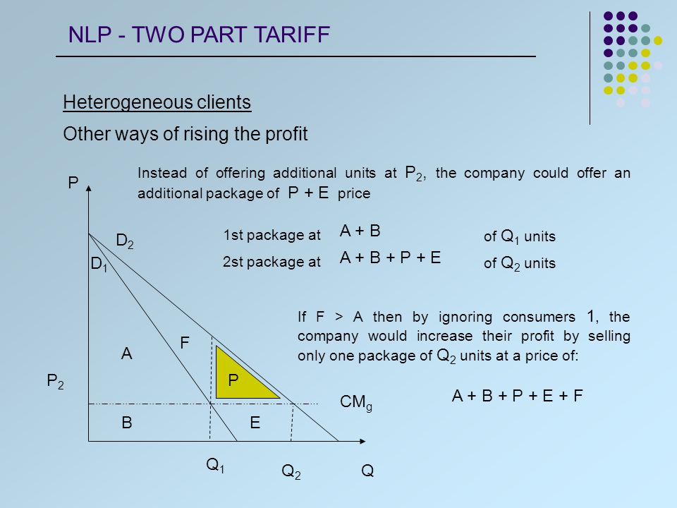 Heterogeneous clients Other ways of rising the profit CM g Q P D1D1 D2D2 Q1Q1 Q2Q2 B A P2P2 Instead of offering additional units at P 2, the company could offer an additional package of P + E price E P 1st package at 2st package at A + B A + B + P + E of Q 1 units of Q 2 units F If F > A then by ignoring consumers 1, the company would increase their profit by selling only one package of Q 2 units at a price of: A + B + P + E + F NLP - TWO PART TARIFF