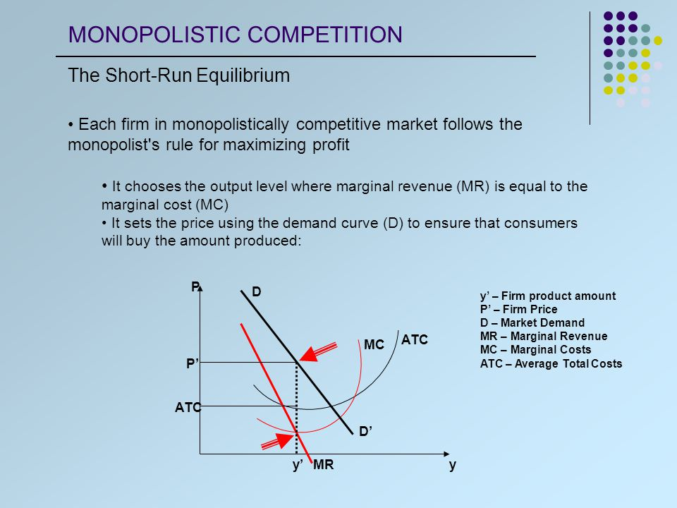 Each firm in monopolistically competitive market follows the monopolist s rule for maximizing profit It chooses the output level where marginal revenue (MR) is equal to the marginal cost (MC) It sets the price using the demand curve (D) to ensure that consumers will buy the amount produced: y' – Firm product amount P' – Firm Price D – Market Demand MR – Marginal Revenue MC – Marginal Costs ATC – Average Total Costs ATC MC D D' MRy'y P P' ATC MONOPOLISTIC COMPETITION The Short-Run Equilibrium