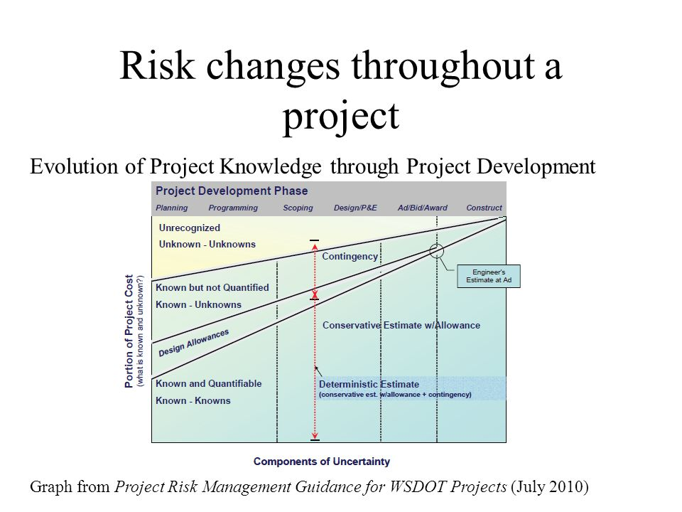 Risk changes throughout a project Evolution of Project Knowledge through Project Development Graph from Project Risk Management Guidance for WSDOT Projects (July 2010)