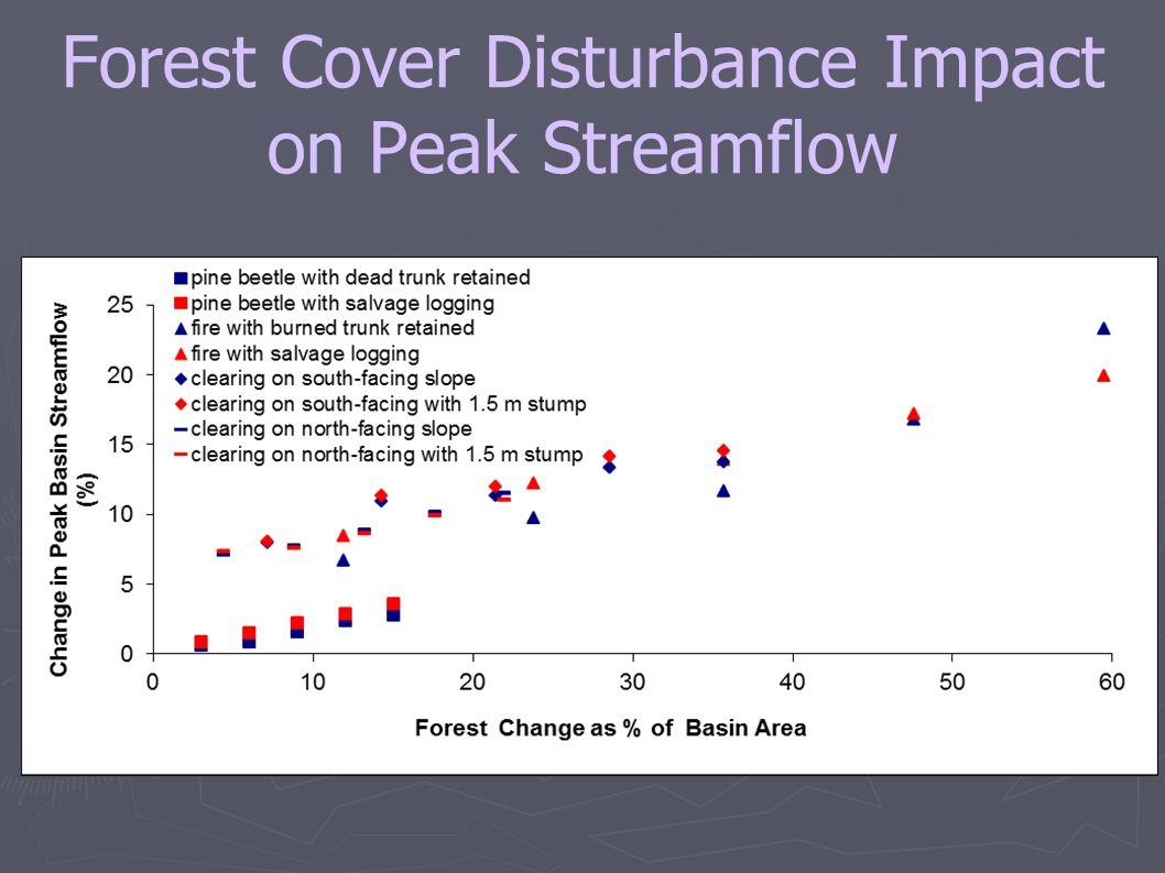 Forest Cover Disturbance Impact on Peak Streamflow